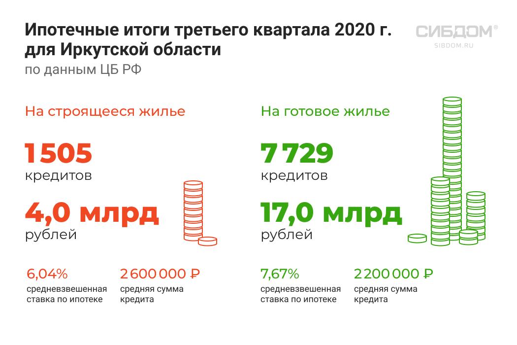 рынок ипотеки в Иркутской области 2020